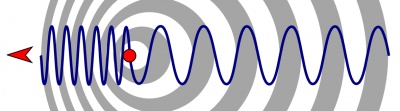 This illustration of the Doppler effect shows the change of wavelength caused by the motion of the source (in this case, raindrops).