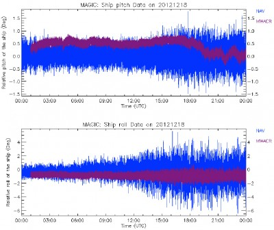 12/26/2012: The roll/pitch starts to increase around 1500 UTC.  You can also see the pitch of the M-WACR jump and drop a few times throughout the day.
