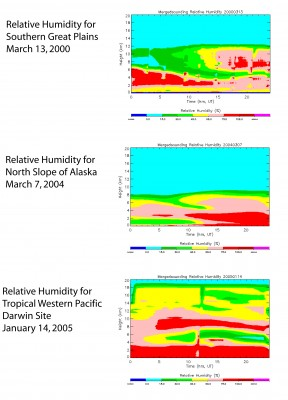 Examples of relative humidity for SGP, NSA, and TWP-Darwin.