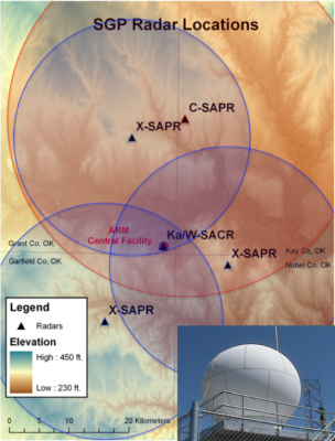 Researchers used data from the ARM scanning precipitation radars such as the X-SAPR (inset) during MC3E to understand a host of properties associated with storms