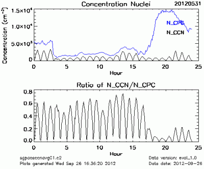 This plot shows the concentration of CCN measured by the cloud condensation particle counter versus the concentration measured by the condensation particle counter.