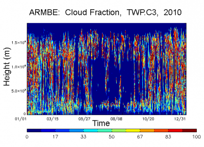 Data plot from ARM Best Estimate Cloud Radiation VAP demonstrating cloud fraction at Darwin for 2010.