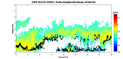 New WACR Radar Data Available for AWARE Campaign