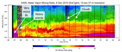 Some of the first data gathered from the Raman lidar operating at Darwin show water vapor and cloud structure on December 6, 2010.  Click the data plot to view the full-size image.