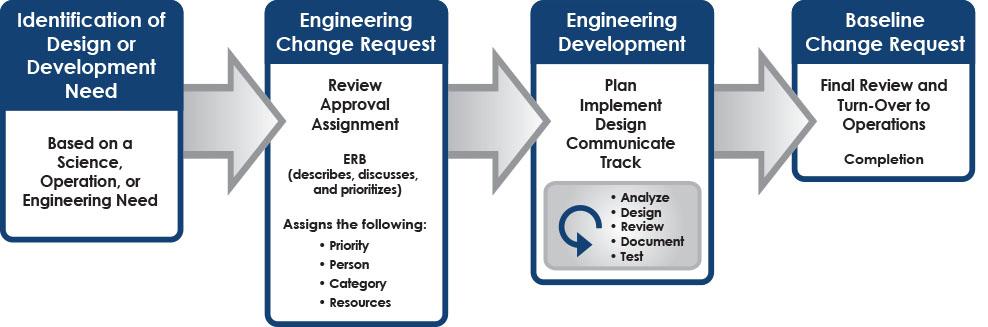 arm ingest supporting workflow documentation design engineer resume samples visualcv resume samples