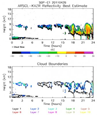 This sample KAZR-ARSCL plot shows data from the SGP on April 26, 2011.  The top image shows the 'reflectivity_best_estimate' field, and the lower image shows cloud base and cloud top heights for all cloud layers detected on this day.