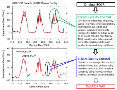 This figure describes the process used to generate the QCECOR VAP. Click to enlarge.