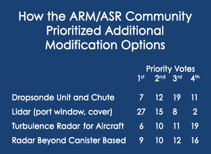 Polling from ARM/ASR joint meeting about prioritizing additional modification options for Challenger 850 aircraft