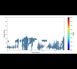 Cloud Microphysics VAP Evaluation Data Available for LASIC Field Campaign