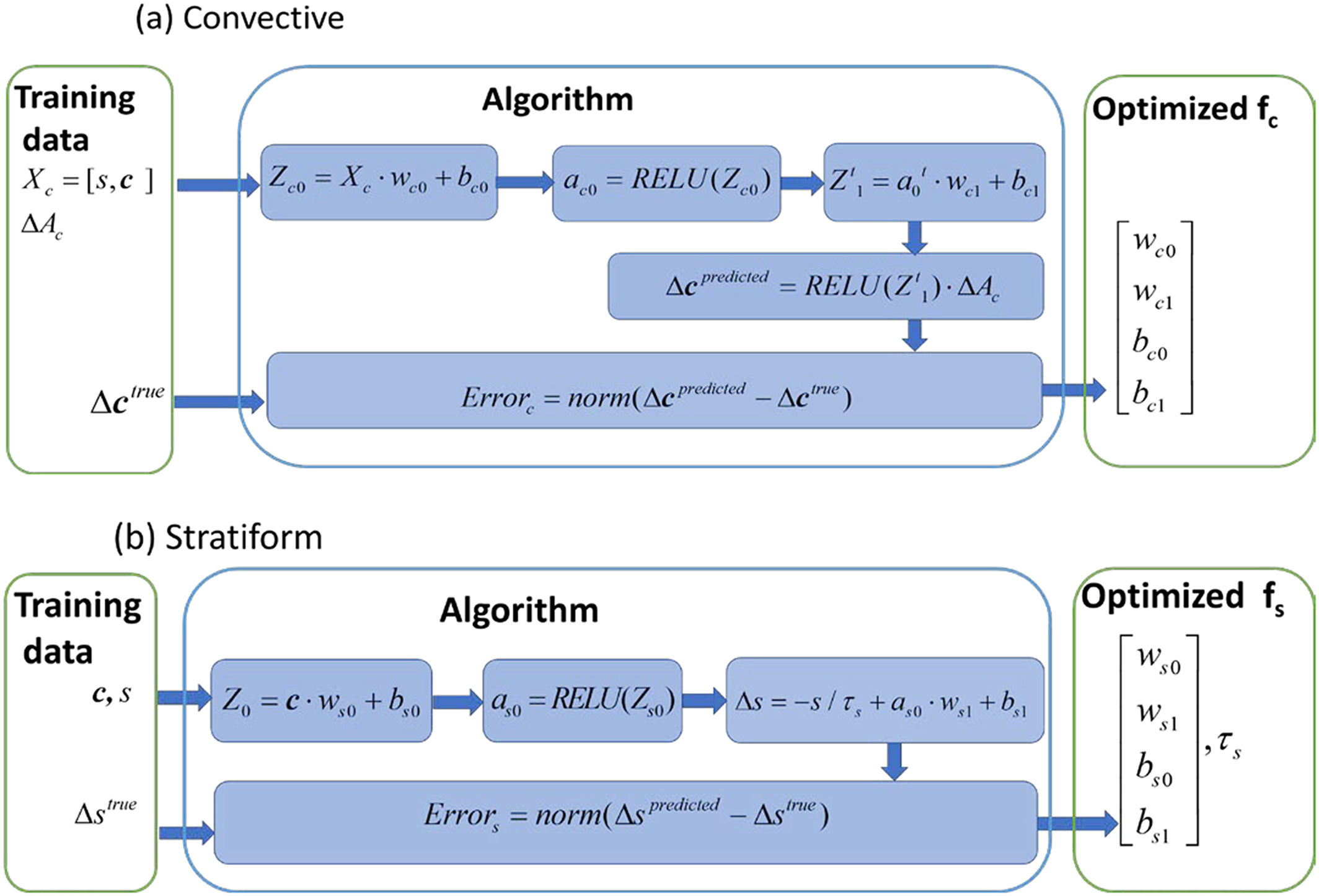 Machine learning algorithm to derive convective and stratiform transition functions
