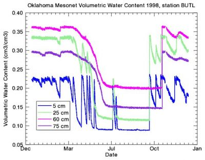 Oklahoma Mesonet Soil Moisture Product Available for Evaluation