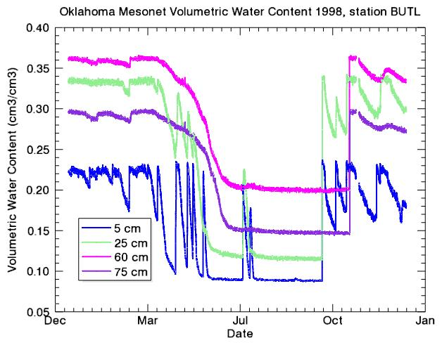 Volumetric water content at the Oklahoma Mesonet Butler station