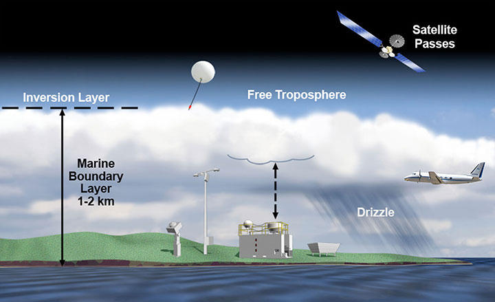 Schematic of ACE-ENA flights near ARM's Eastern North Atlantic atmospheric observatory