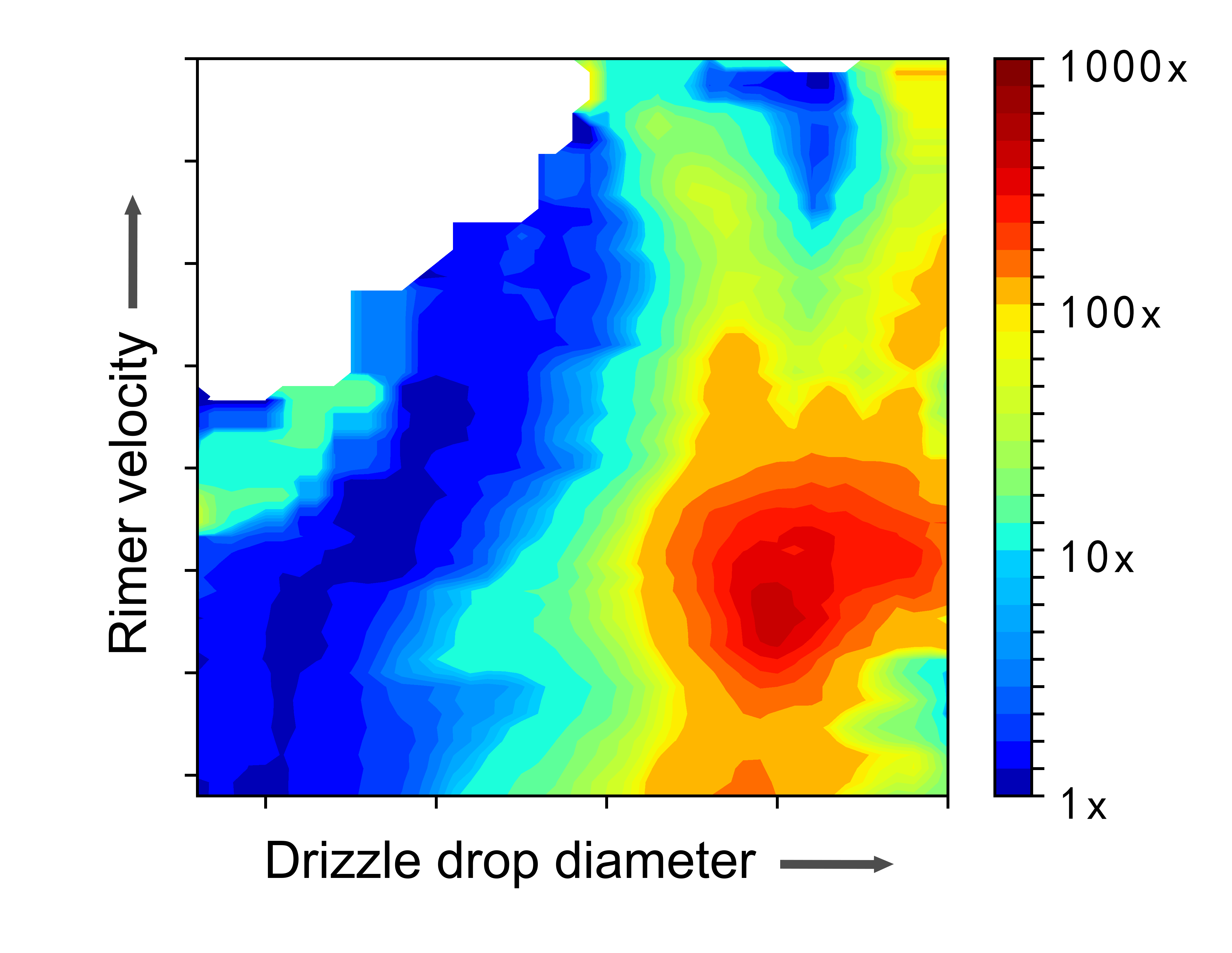 "This graph shows how the amount of ice multiplication in clouds is affected by fast-falling ""rimer"" ice particle velocity and drizzle drop size. drizzle drop diameter plays a more significant role than rimer velocity in generating ice multiplication."