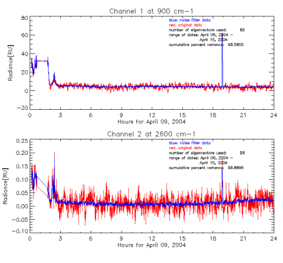 Quicklook image showing the time series of the radiance in window channels for Channel 1 (900 cm-1) and Channel 2 (2600 cm-1) in RS mode for NSA S01 data.