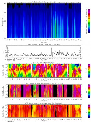 Quicklook plots of monthly time series are generated for column AOD, vertical profiles up to 4 km of SSA and g, and for the corresponding RH profile. The optical properties are shown for the nominal green wavelength of 500 nm.